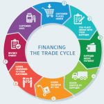 What is the difference between Trade Finance, Purchase Finance and Stock Finance?